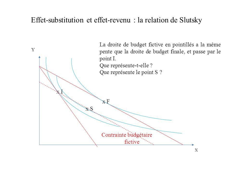 Effet-substitution et effet-revenu : la relation de Slutsky Y x I x F x S Contrainte budgétaire fictive X La droite de budget fictive en pointillés a