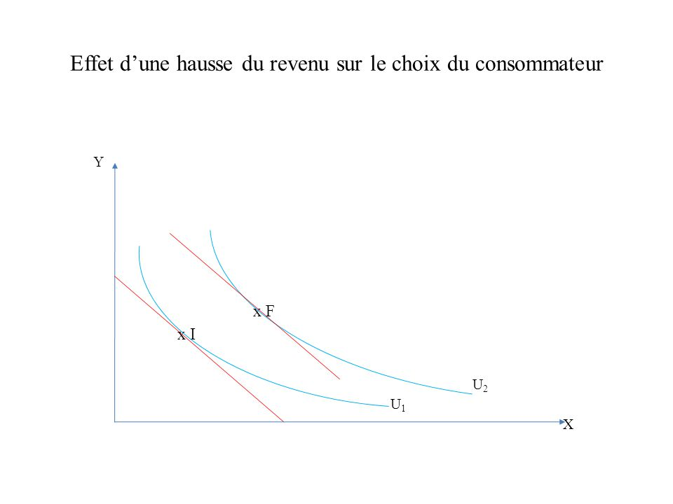 Effet dune hausse du revenu sur le choix du consommateur Y x F x I U 2 U 1 X