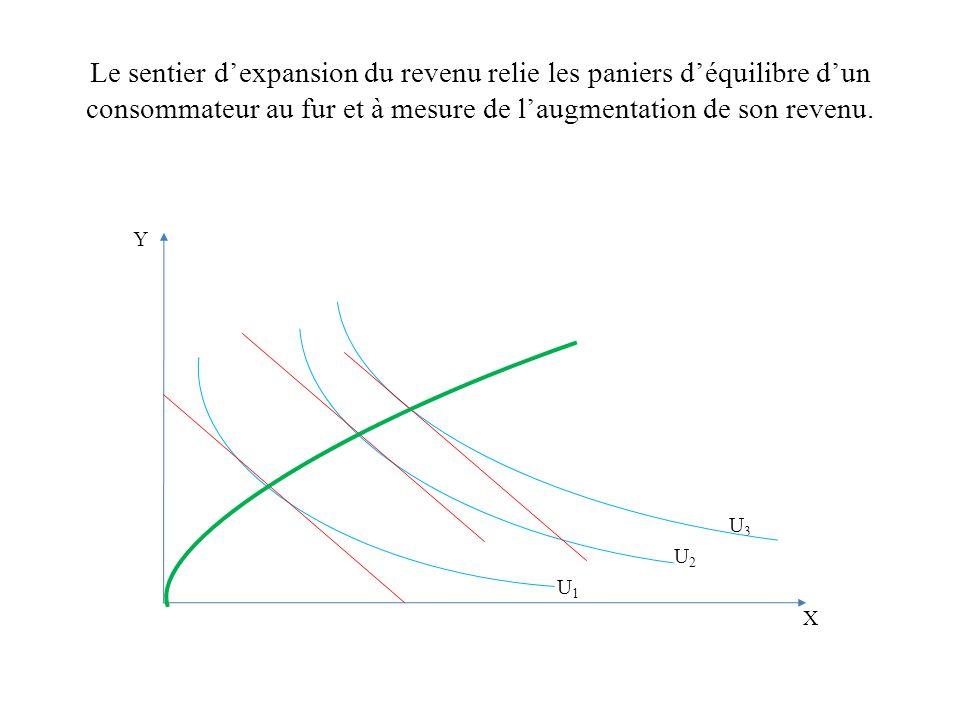 Le sentier dexpansion du revenu relie les paniers déquilibre dun consommateur au fur et à mesure de laugmentation de son revenu. Y U 3 U 2 U 1 X