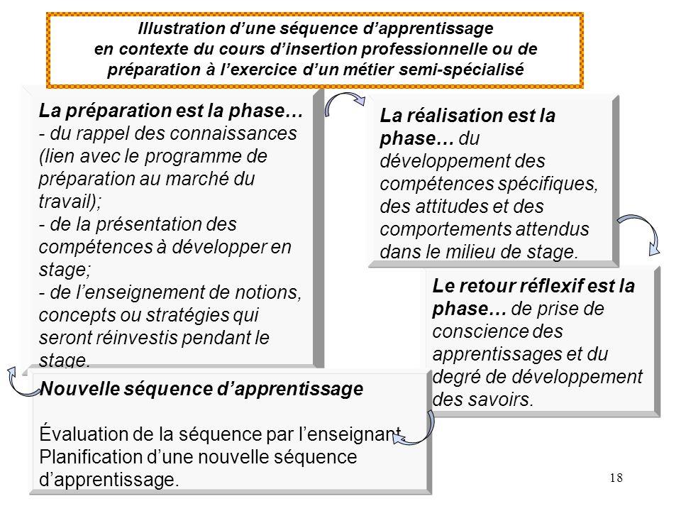 18 Le retour réflexif est la phase… de prise de conscience des apprentissages et du degré de développement des savoirs.