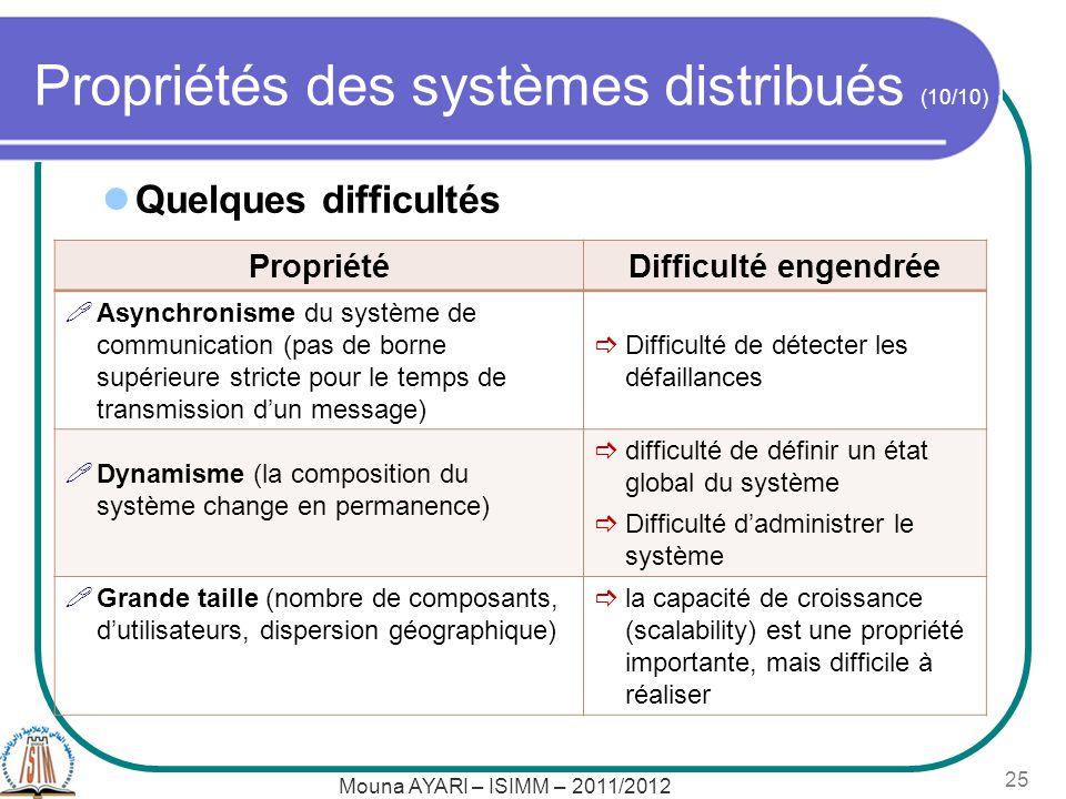 Propriétés des systèmes distribués (10/10) PropriétéDifficulté engendrée Asynchronisme du système de communication (pas de borne supérieure stricte po