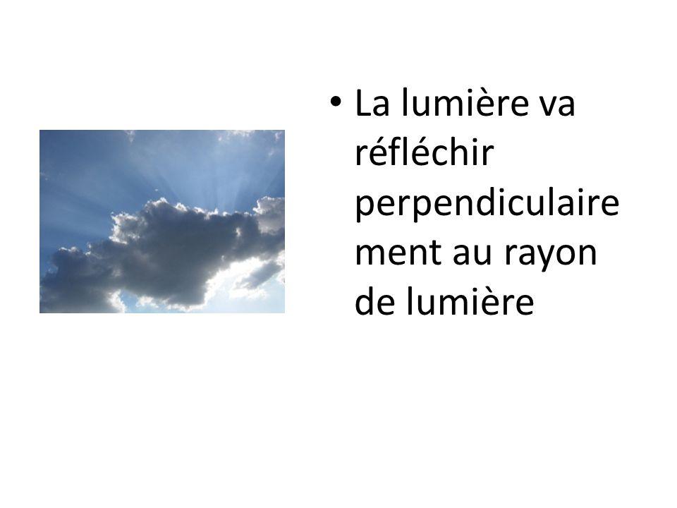 La lumière va réfléchir perpendiculaire ment au rayon de lumière