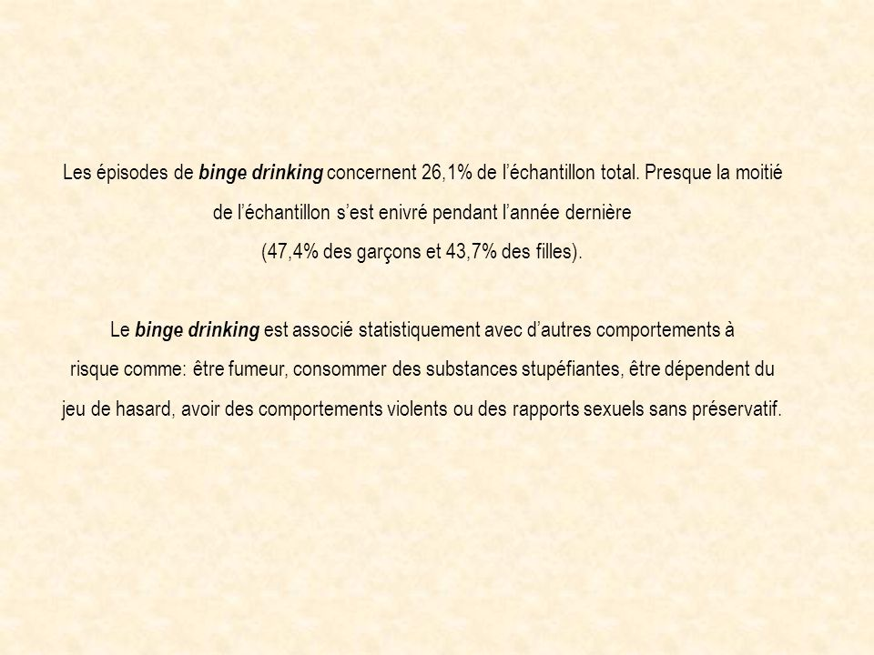Les épisodes de binge drinking concernent 26,1% de léchantillon total. Presque la moitié de léchantillon sest enivré pendant lannée dernière (47,4% de