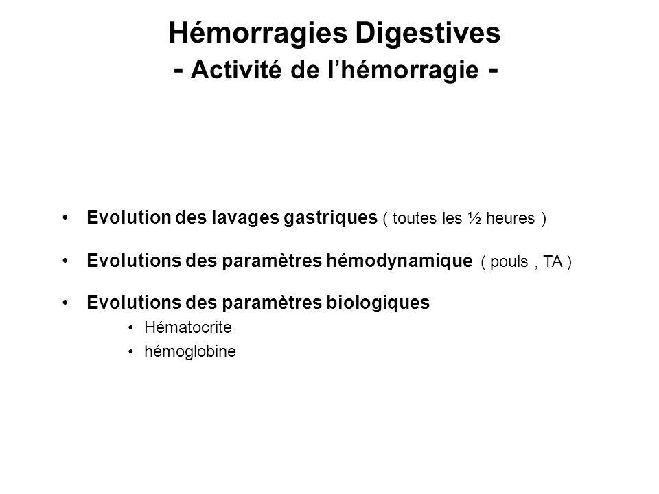 Hémorragies Digestives - Activité de lhémorragie - Evolution des lavages gastriques ( toutes les ½ heures ) Evolutions des paramètres hémodynamique ( pouls, TA ) Evolutions des paramètres biologiques Hématocrite hémoglobine