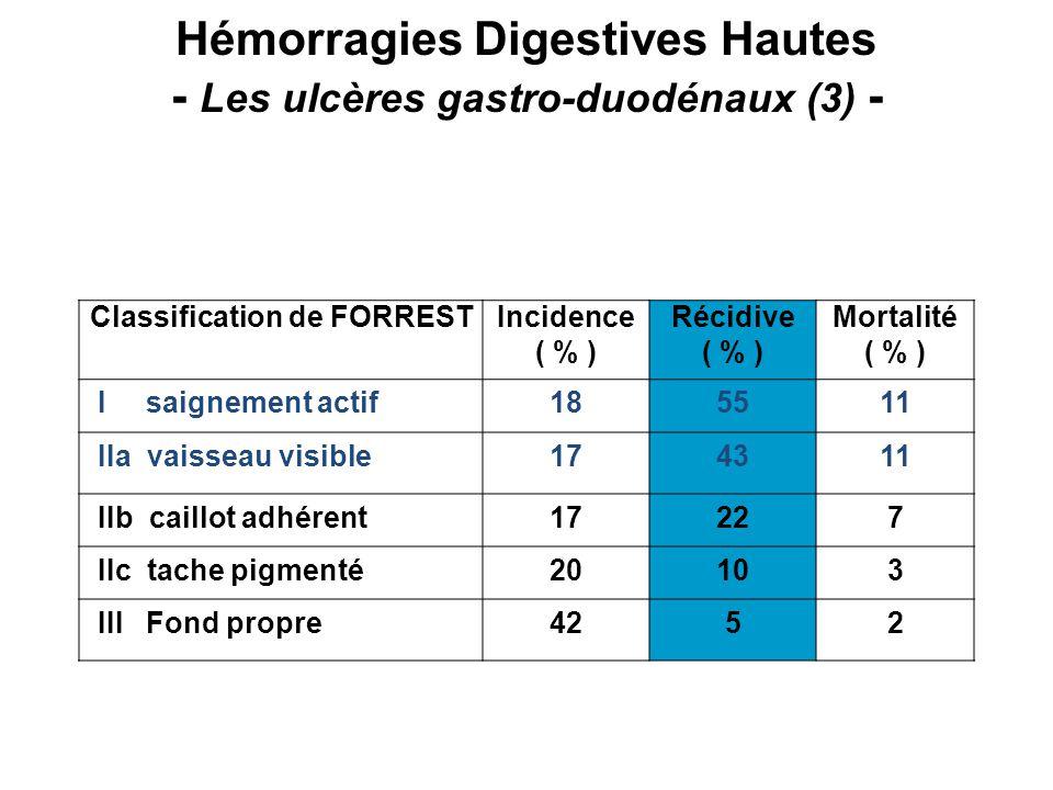 Hémorragies Digestives Hautes - Les ulcères gastro-duodénaux (3) - Classification de FORRESTIncidence ( % ) Récidive ( % ) Mortalité ( % ) I saignement actif185511 IIa vaisseau visible174311 IIb caillot adhérent17227 IIc tache pigmenté20103 III Fond propre4252