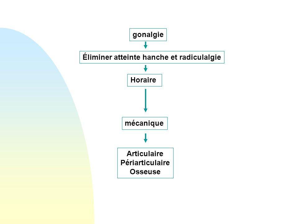 gonalgie Horaire Éliminer atteinte hanche et radiculalgie Articulaire Périarticulaire Osseuse mécanique