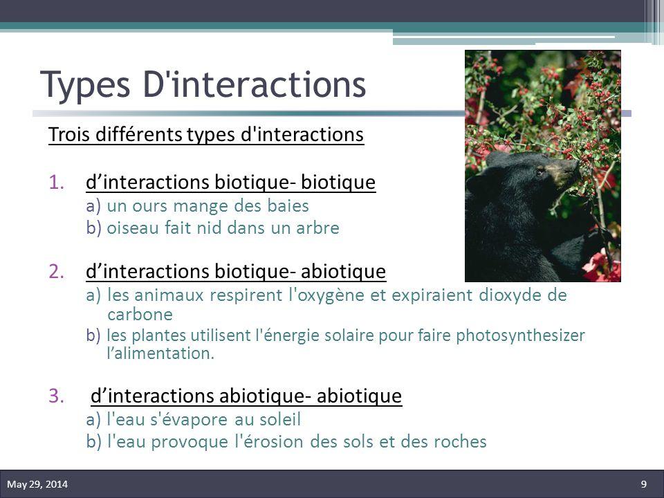 Types D'interactions Trois différents types d'interactions 1.dinteractions biotique- biotique a)un ours mange des baies b)oiseau fait nid dans un arbr