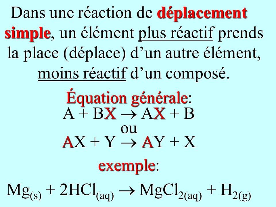Dans une réaction de déplacement simple, un élément plus réactif prends la place (déplace) dun autre élément, moins réactif dun composé. Équation géné