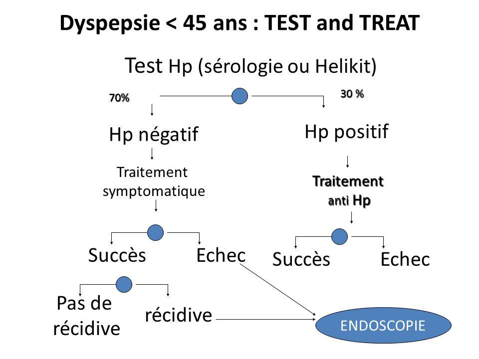 Dyspepsie < 45 ans : TEST and TREAT Test Hp (sérologie ou Helikit) Hp négatif Hp positif Traitement symptomatique SuccèsEchec Pas de récidive ENDOSCOPIE Traitement anti Hp SuccèsEchec 70% 30 %