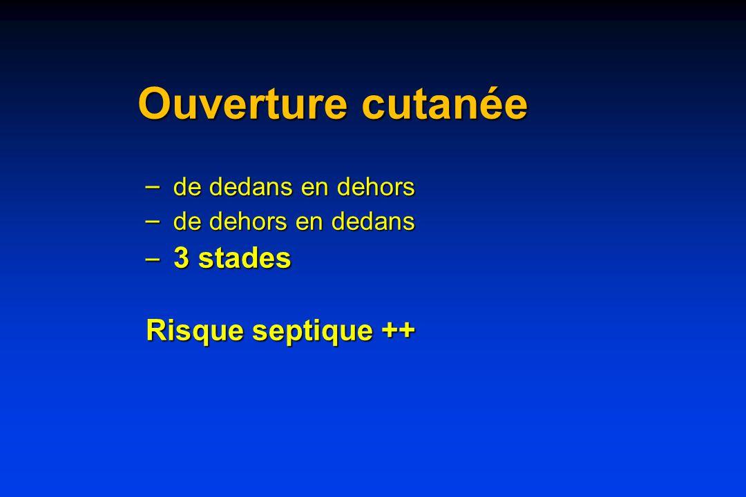 Ouverture cutanée – de dedans en dehors – de dehors en dedans – 3 stades Risque septique ++