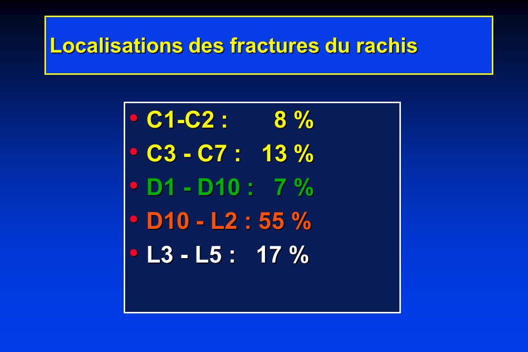 Localisations des fractures du rachis C1-C2 : 8 % C1-C2 : 8 % C3 - C7 : 13 % C3 - C7 : 13 % D1 - D10 : 7 % D1 - D10 : 7 % D10 - L2 : 55 % D10 - L2 : 55 % L3 - L5 : 17 % L3 - L5 : 17 %