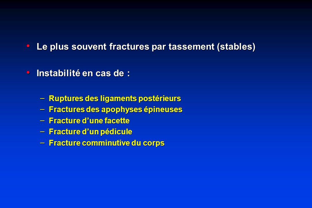 Le plus souvent fractures par tassement (stables) Le plus souvent fractures par tassement (stables) Instabilité en cas de : Instabilité en cas de : – Ruptures des ligaments postérieurs – Fractures des apophyses épineuses – Fracture dune facette – Fracture dun pédicule – Fracture comminutive du corps