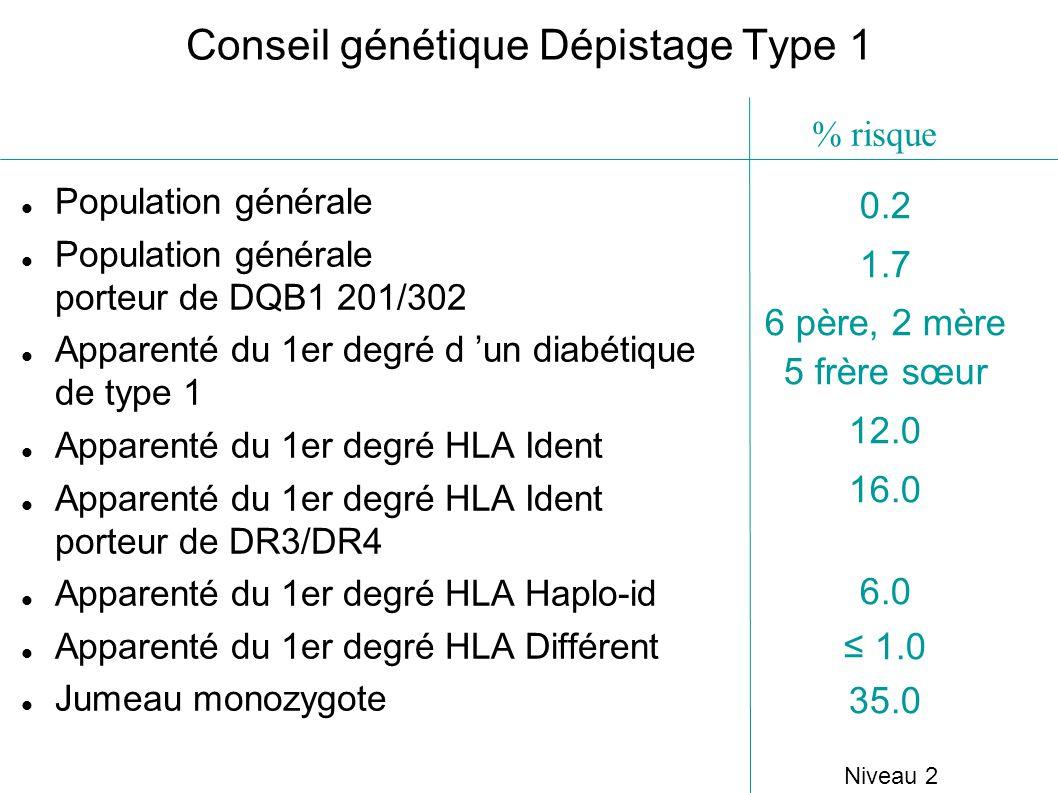 Conseil génétique Dépistage Type 1 Population générale Population générale porteur de DQB1 201/302 Apparenté du 1er degré d un diabétique de type 1 Ap