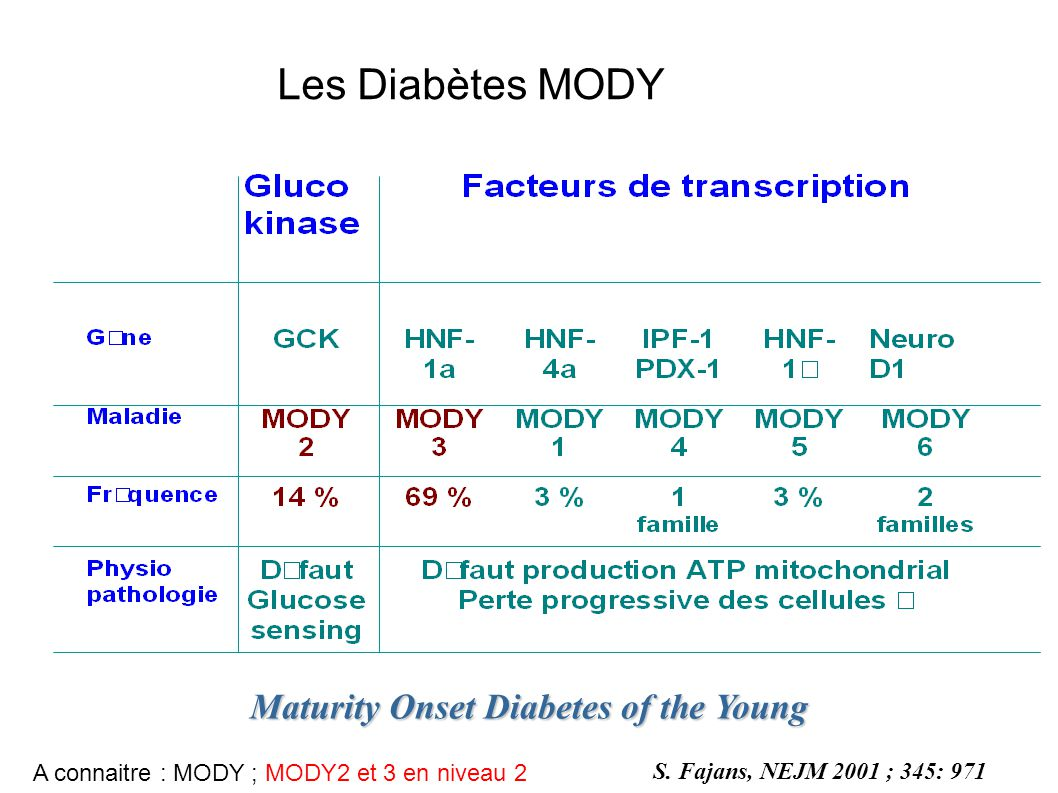 Les Diabètes MODY Maturity Onset Diabetes of the Young S.