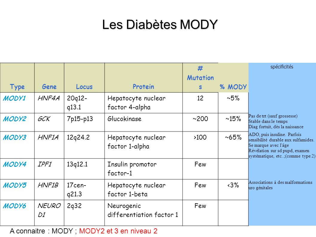 TypeGeneLocusProtein # Mutation s % MODY spécificités MODY1HNF4A 20q12- q13.1 Hepatocyte nuclear factor 4-alpha 12~5% MODY2GCK7p15-p13Glucokinase~200~