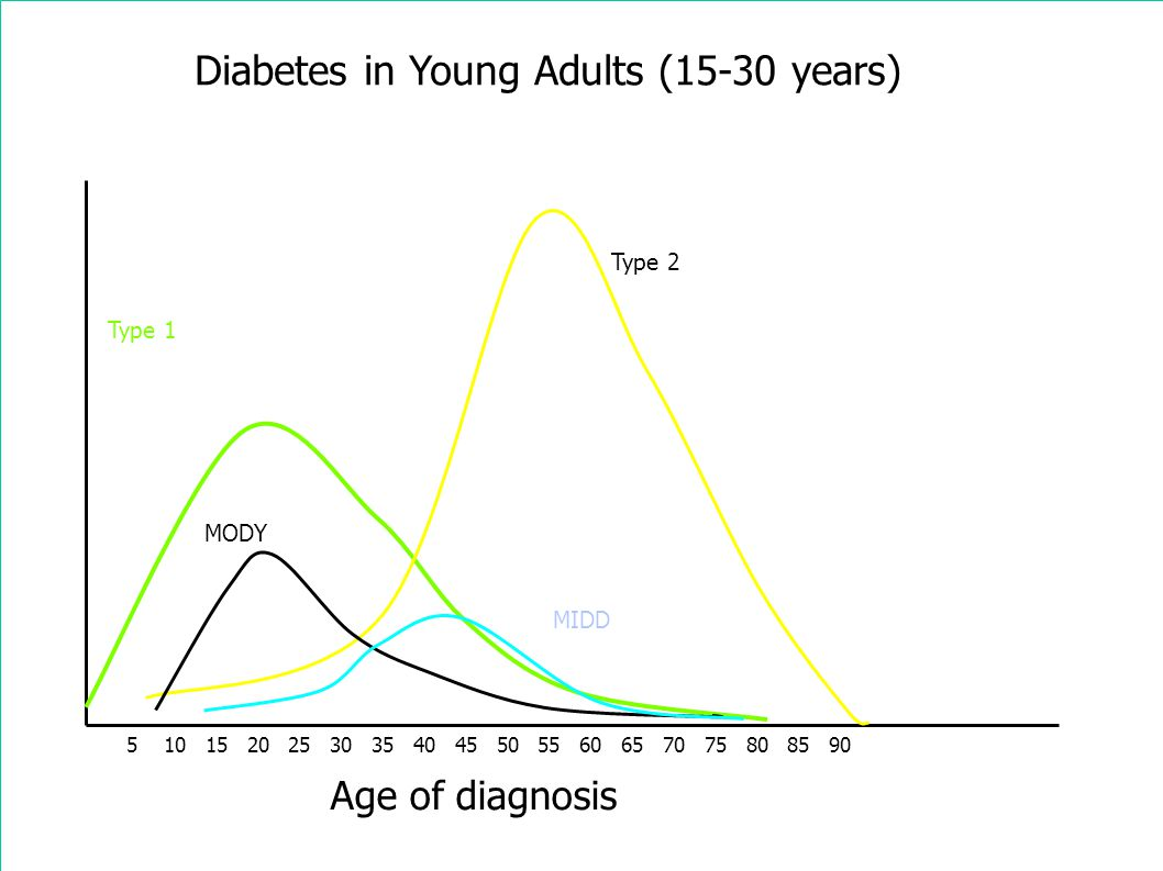 Diabetes in Young Adults (15-30 years) Age of diagnosis 5 10 15 20 25 30 35 40 45 50 55 60 65 70 75 80 85 90 Type 2 Type 1 MODY MIDD