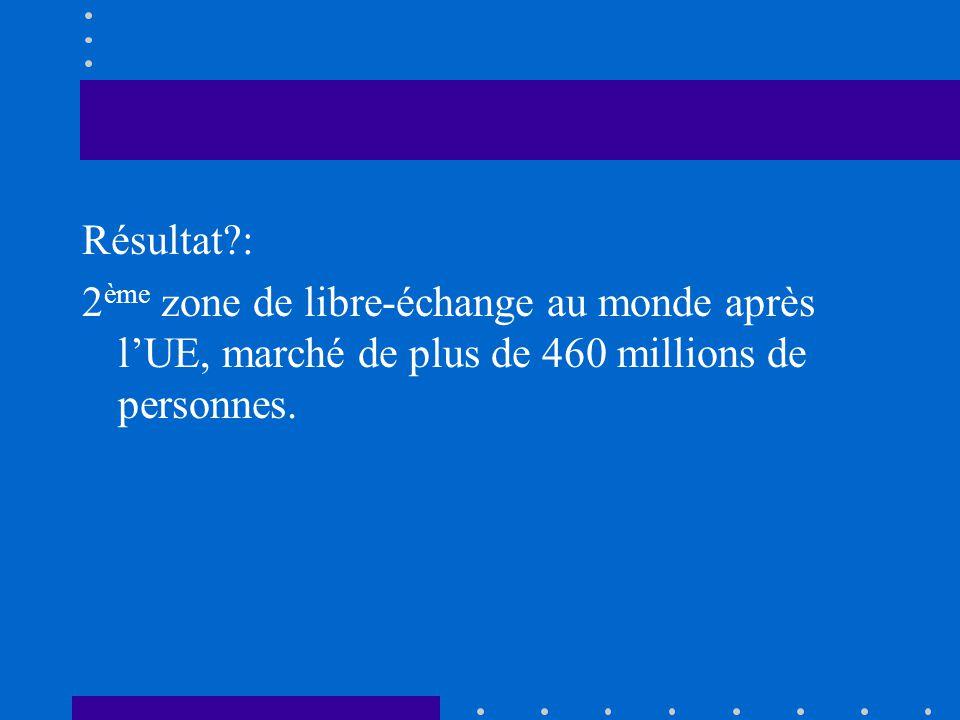Résultat?: 2 ème zone de libre-échange au monde après lUE, marché de plus de 460 millions de personnes.