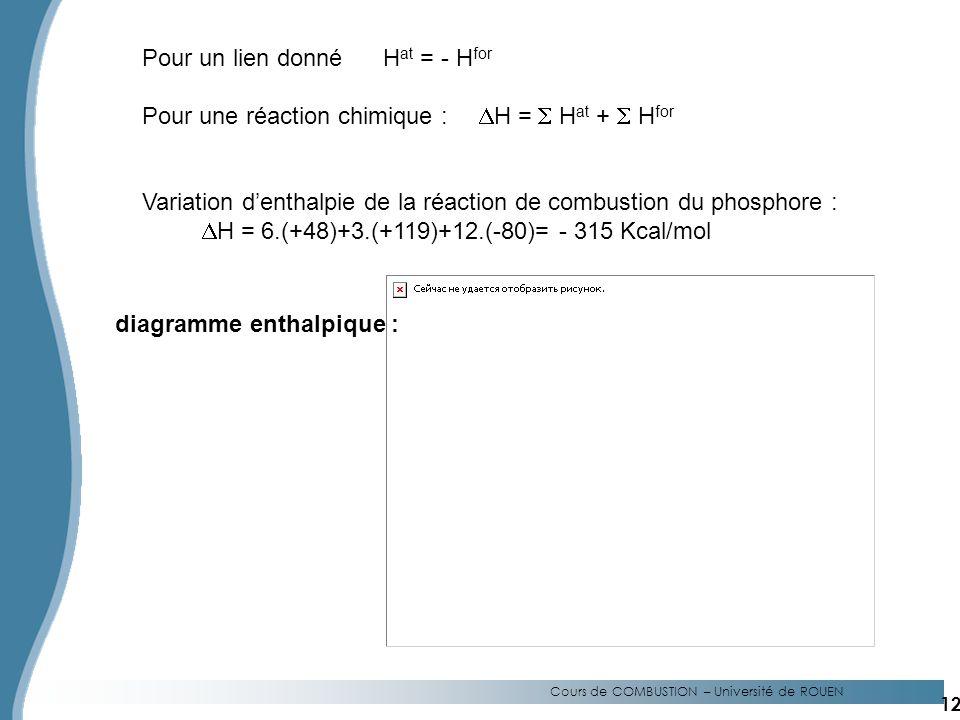Cours de COMBUSTION – Université de ROUEN Pour un lien donné H at = - H for Pour une réaction chimique : H = H at + H for Variation denthalpie de la réaction de combustion du phosphore : H = 6.(+48)+3.(+119)+12.(-80)= - 315 Kcal/mol diagramme enthalpique : 12