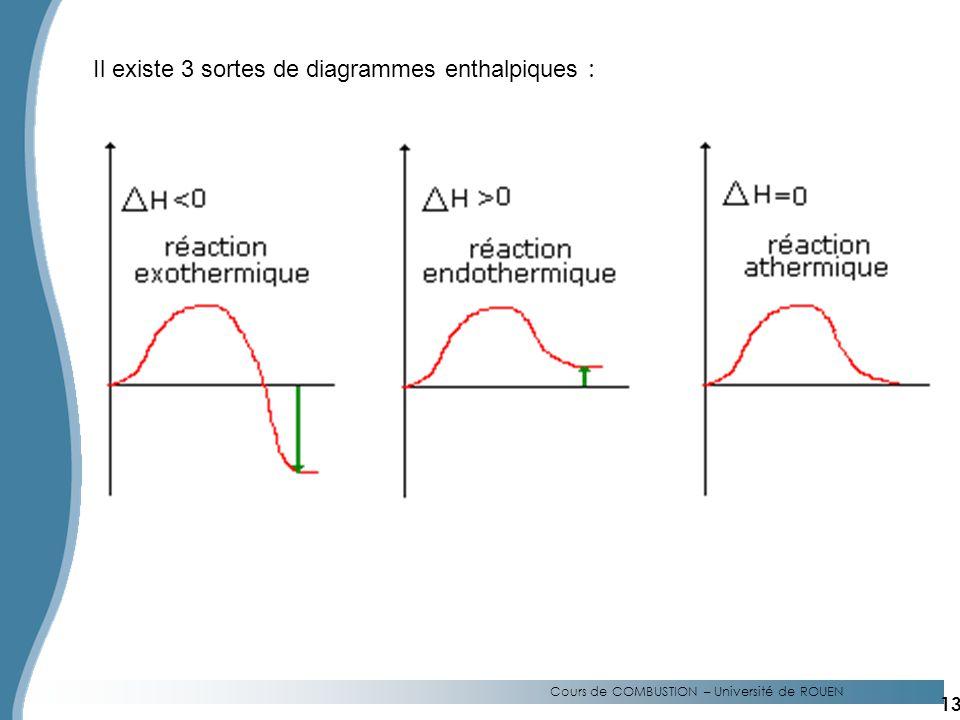 Cours de COMBUSTION – Université de ROUEN Il existe 3 sortes de diagrammes enthalpiques : 13
