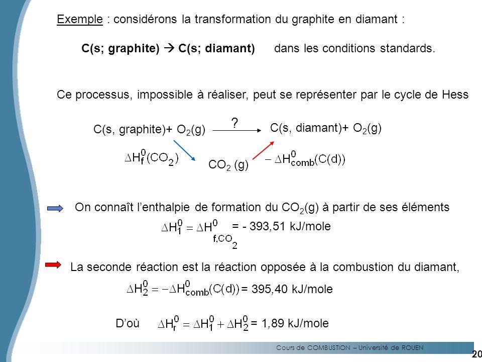 Cours de COMBUSTION – Université de ROUEN Exemple : considérons la transformation du graphite en diamant : C(s; graphite) C(s; diamant)dans les conditions standards.