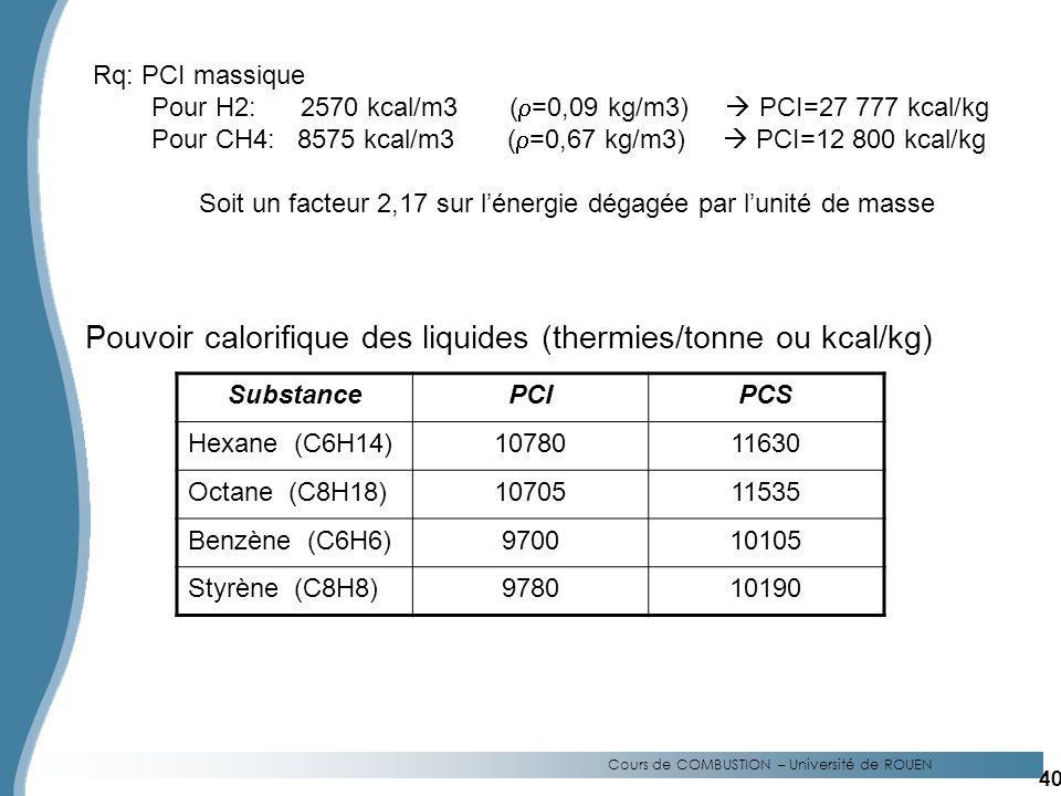 Cours de COMBUSTION – Université de ROUEN Pouvoir calorifique des liquides (thermies/tonne ou kcal/kg) SubstancePCIPCS Hexane (C6H14)1078011630 Octane (C8H18)1070511535 Benzène (C6H6)970010105 Styrène (C8H8)978010190 Rq: PCI massique Pour H2: 2570 kcal/m3 ( =0,09 kg/m3) PCI=27 777 kcal/kg Pour CH4: 8575 kcal/m3 ( =0,67 kg/m3) PCI=12 800 kcal/kg Soit un facteur 2,17 sur lénergie dégagée par lunité de masse 40