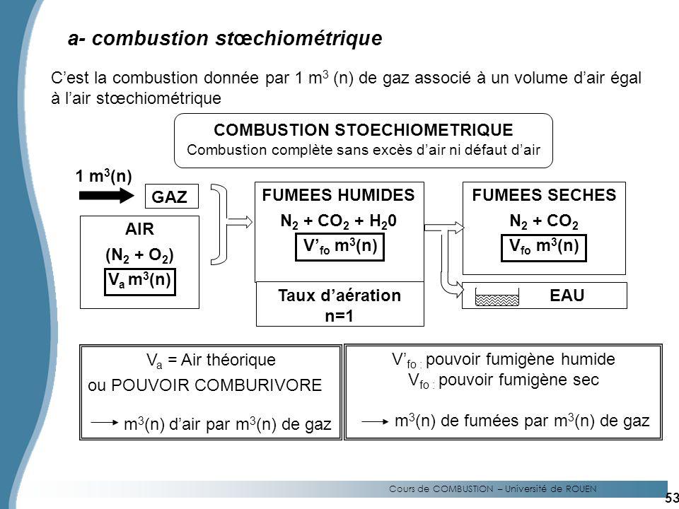 Cours de COMBUSTION – Université de ROUEN a- combustion stœchiométrique Cest la combustion donnée par 1 m 3 (n) de gaz associé à un volume dair égal à lair stœchiométrique GAZ 1 m 3 (n) AIR (N 2 + O 2 ) V a m 3 (n) FUMEES HUMIDES N 2 + CO 2 + H 2 0 V fo m 3 (n) Taux daération n=1 FUMEES SECHES N 2 + CO 2 V fo m 3 (n) EAU V a = Air théorique ou POUVOIR COMBURIVORE m 3 (n) dair par m 3 (n) de gaz V fo : pouvoir fumigène humide V fo : pouvoir fumigène sec m 3 (n) de fumées par m 3 (n) de gaz COMBUSTION STOECHIOMETRIQUE Combustion complète sans excès dair ni défaut dair 53