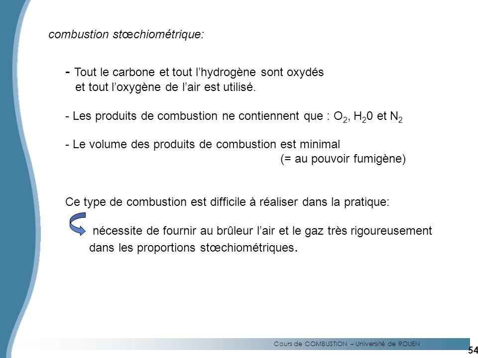Cours de COMBUSTION – Université de ROUEN - Tout le carbone et tout lhydrogène sont oxydés et tout loxygène de lair est utilisé.