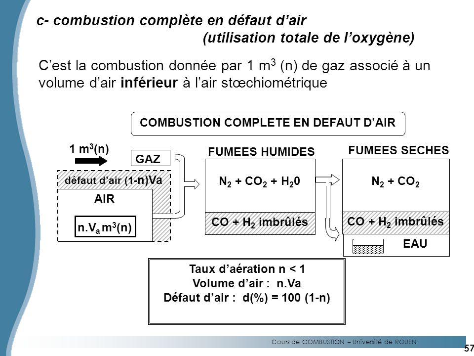 Cours de COMBUSTION – Université de ROUEN c- combustion complète en défaut dair (utilisation totale de loxygène) Cest la combustion donnée par 1 m 3 (n) de gaz associé à un volume dair inférieur à lair stœchiométrique GAZ 1 m 3 (n) défaut dair (1- n)Va N 2 + CO 2 + H 2 0 CO + H 2 imbrûlés EAU Taux daération n < 1 Volume dair : n.Va Défaut dair : d(%) = 100 (1-n) COMBUSTION COMPLETE EN DEFAUT DAIR FUMEES HUMIDES N 2 + CO 2 FUMEES SECHES AIR n.V a m 3 (n) CO + H 2 imbrûlés 57