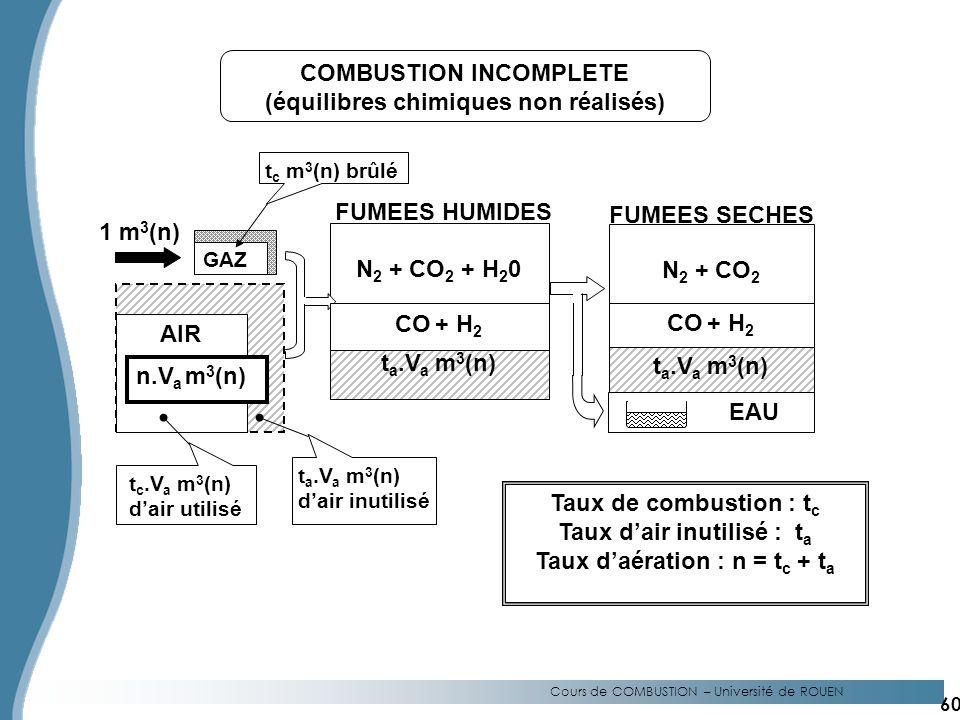 Cours de COMBUSTION – Université de ROUEN GAZ 1 m 3 (n) N 2 + CO 2 + H 2 0 t a.V a m 3 (n) EAU Taux de combustion : t c Taux dair inutilisé : t a Taux daération : n = t c + t a COMBUSTION INCOMPLETE (équilibres chimiques non réalisés) FUMEES HUMIDES N 2 + CO 2 FUMEES SECHES AIR CO + H 2 t a.V a m 3 (n) t c m 3 (n) brûlé t c.V a m 3 (n) dair utilisé t a.V a m 3 (n) dair inutilisé n.V a m 3 (n) CO + H 2 60