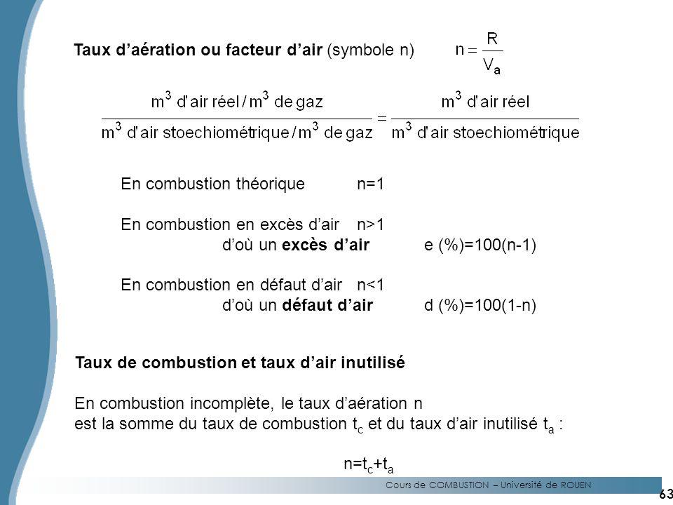 En combustion théoriquen=1 En combustion en excès dairn>1 doù un excès daire (%)=100(n-1) En combustion en défaut dairn<1 doù un défaut daird (%)=100(1-n) Cours de COMBUSTION – Université de ROUEN Taux daération ou facteur dair (symbole n) Taux de combustion et taux dair inutilisé En combustion incomplète, le taux daération n est la somme du taux de combustion t c et du taux dair inutilisé t a : n=t c +t a 63