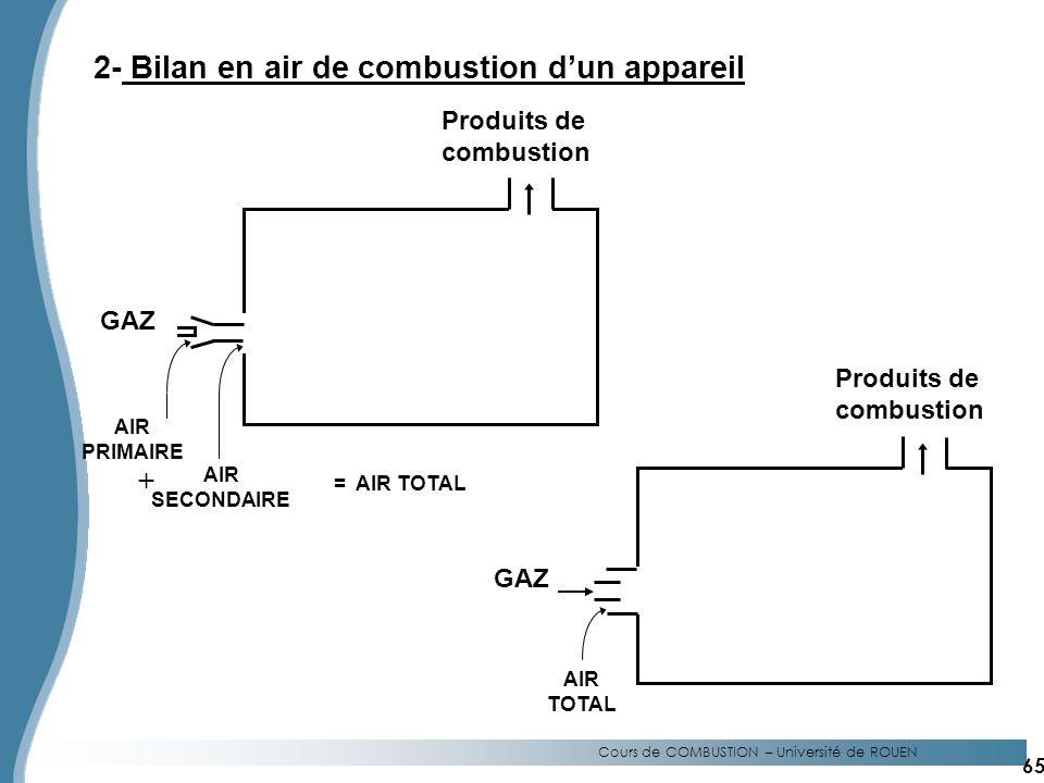 Cours de COMBUSTION – Université de ROUEN 2- Bilan en air de combustion dun appareil GAZ AIR PRIMAIRE AIR SECONDAIRE + = AIR TOTAL Produits de combustion GAZ AIR TOTAL Produits de combustion 65
