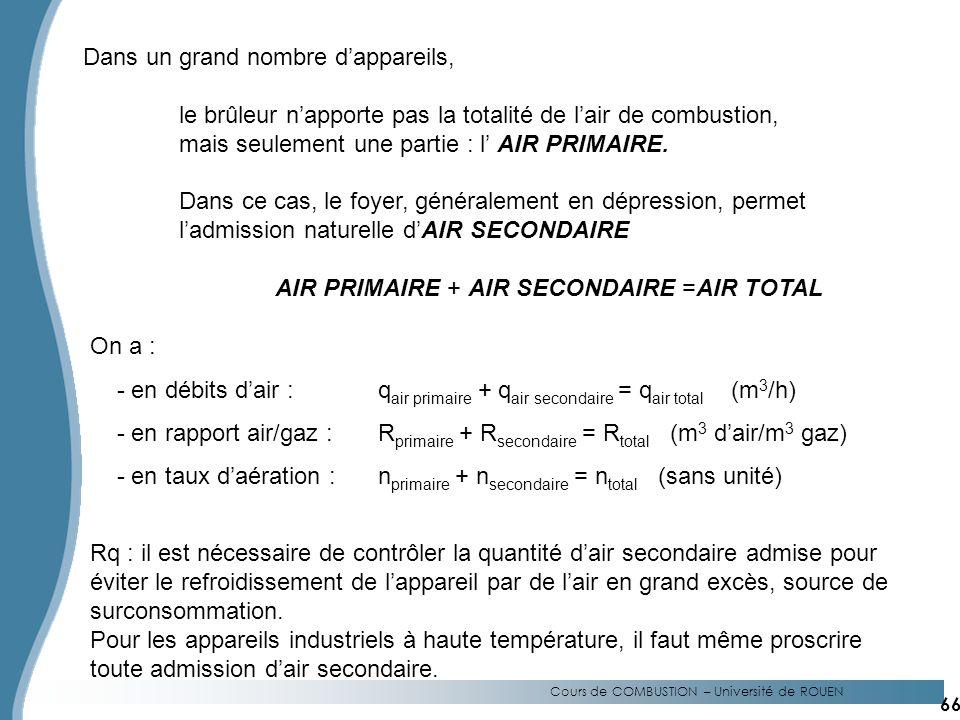 Cours de COMBUSTION – Université de ROUEN Dans un grand nombre dappareils, le brûleur napporte pas la totalité de lair de combustion, mais seulement une partie : l AIR PRIMAIRE.