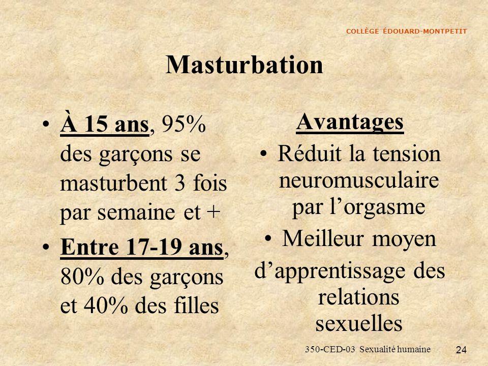 COLLÈGE ÉDOUARD-MONTPETIT 350-CED-03 Sexualité humaine 24 Masturbation À 15 ans, 95% des garçons se masturbent 3 fois par semaine et + Entre 17-19 ans