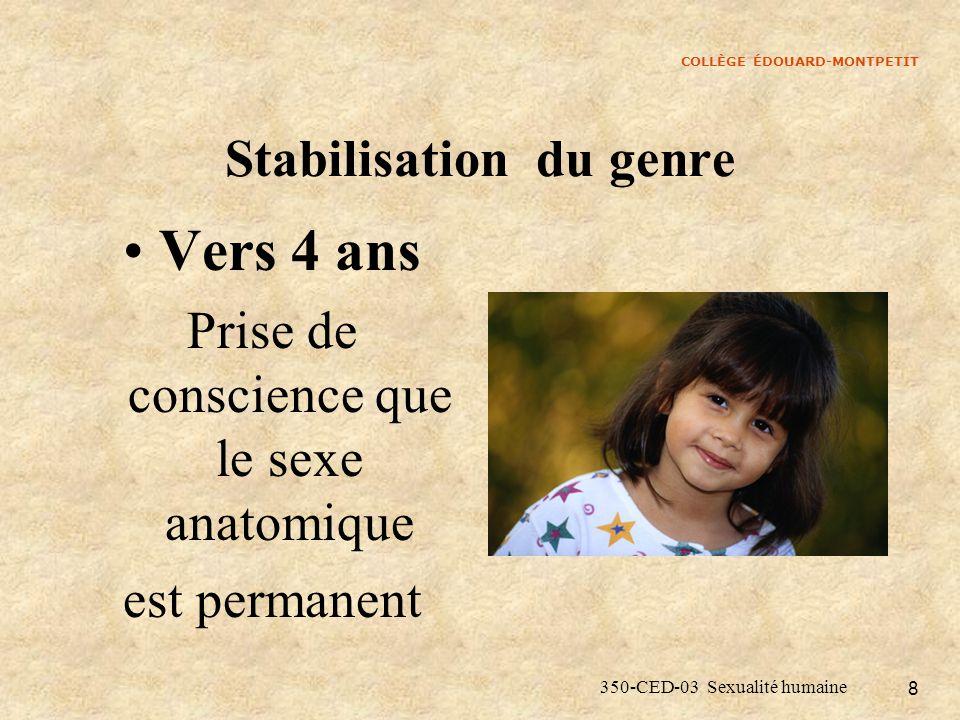 COLLÈGE ÉDOUARD-MONTPETIT 350-CED-03 Sexualité humaine 19 Le garçon Devient jaloux du père, le voit comme un rival.