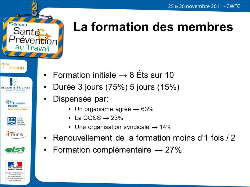 La formation des membres Formation initiale 8 Éts sur 10 Durée 3 jours (75%) 5 jours (15%) Dispensée par: Un organisme agréé 63% La CGSS 23% Une organ