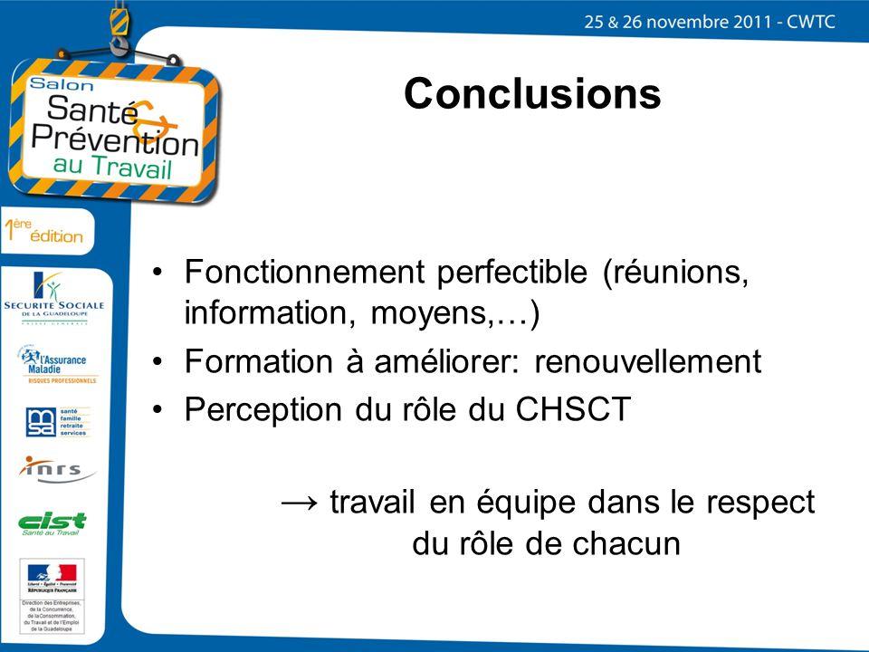Conclusions Fonctionnement perfectible (réunions, information, moyens,…) Formation à améliorer: renouvellement Perception du rôle du CHSCT travail en
