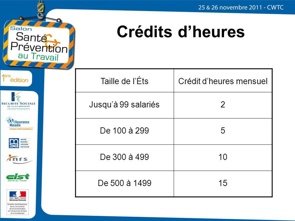 Crédits dheures Taille de lÉtsCrédit dheures mensuel Jusquà 99 salariés2 De 100 à 2995 De 300 à 49910 De 500 à 149915