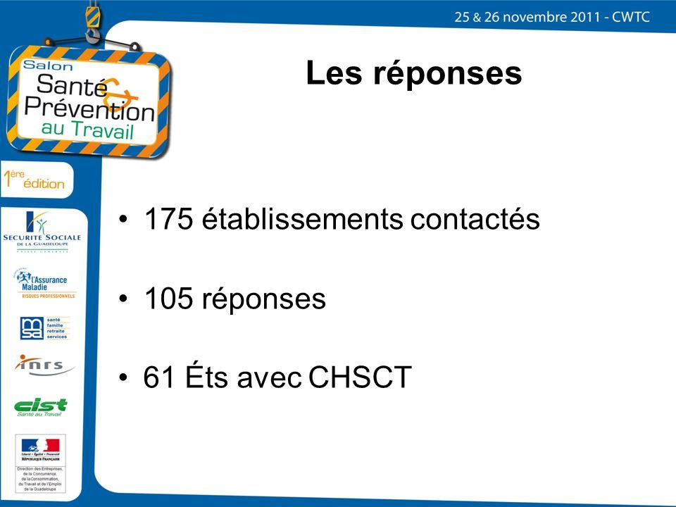 Les réponses 175 établissements contactés 105 réponses 61 Éts avec CHSCT