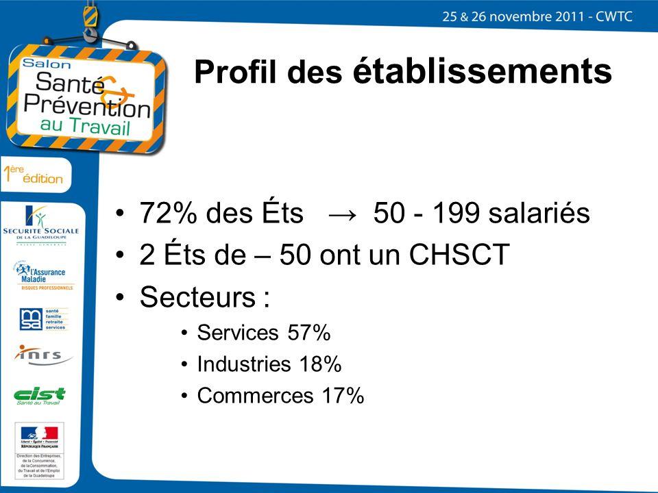 Profil des établissements 72% des Éts 50 - 199 salariés 2 Éts de – 50 ont un CHSCT Secteurs : Services 57% Industries 18% Commerces 17%
