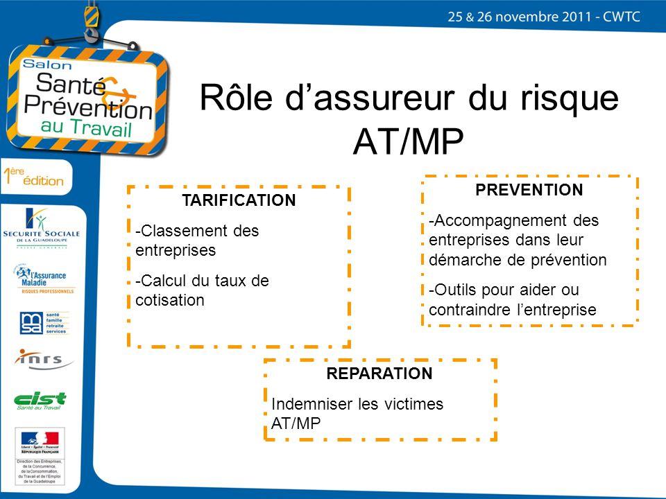 Rôle dassureur du risque AT/MP TARIFICATION -Classement des entreprises -Calcul du taux de cotisation PREVENTION -Accompagnement des entreprises dans