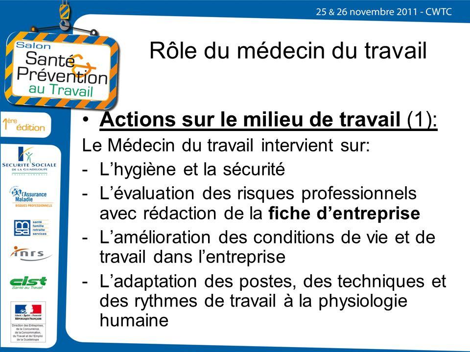 Rôle du médecin du travail Actions sur le milieu de travail (1): Le Médecin du travail intervient sur: -Lhygiène et la sécurité -Lévaluation des risqu