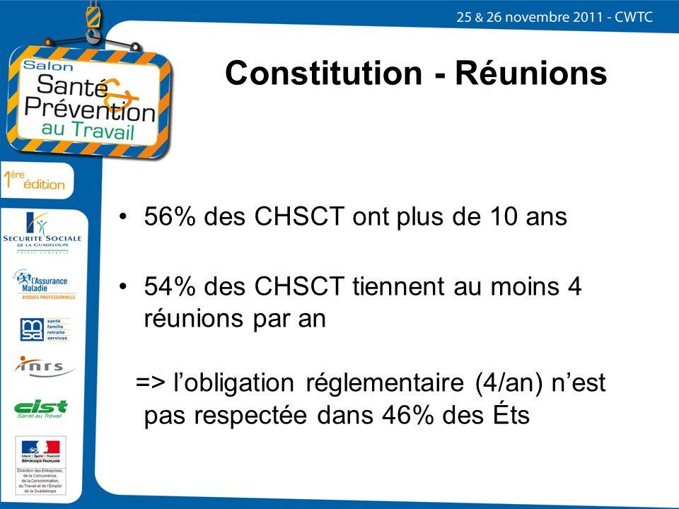 Constitution - Réunions 56% des CHSCT ont plus de 10 ans 54% des CHSCT tiennent au moins 4 réunions par an => lobligation réglementaire (4/an) nest pa