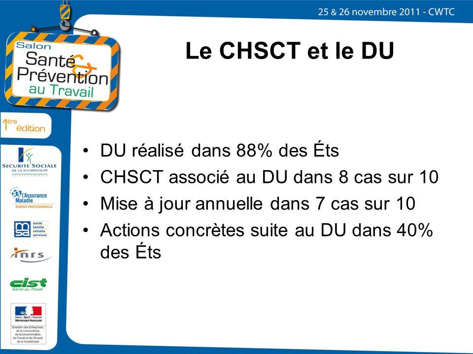 Le CHSCT et le DU DU réalisé dans 88% des Éts CHSCT associé au DU dans 8 cas sur 10 Mise à jour annuelle dans 7 cas sur 10 Actions concrètes suite au