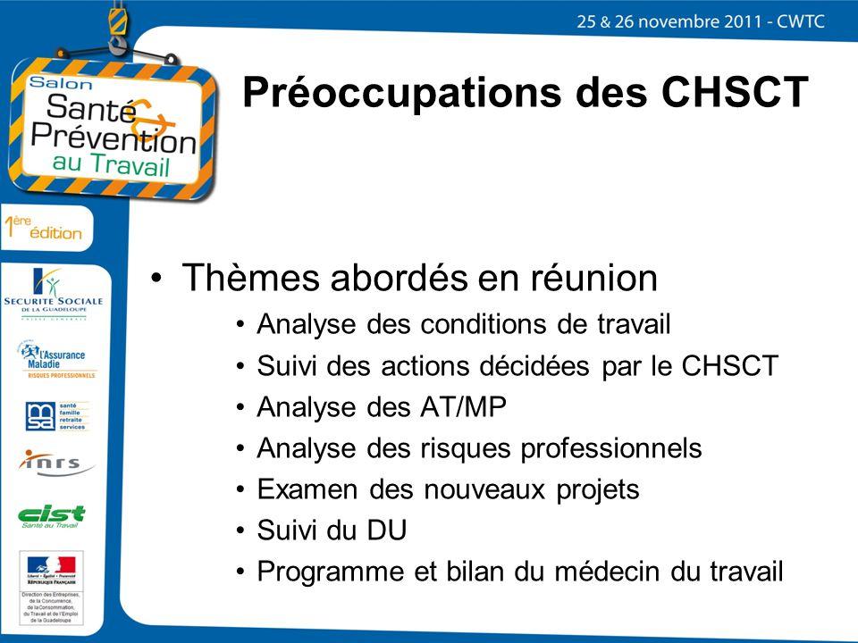 Préoccupations des CHSCT Thèmes abordés en réunion Analyse des conditions de travail Suivi des actions décidées par le CHSCT Analyse des AT/MP Analyse