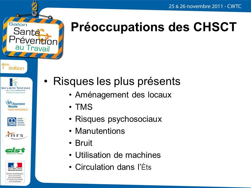 Préoccupations des CHSCT Risques les plus présents Aménagement des locaux TMS Risques psychosociaux Manutentions Bruit Utilisation de machines Circula
