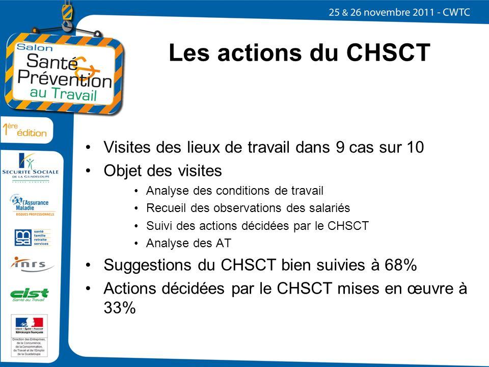 Les actions du CHSCT Visites des lieux de travail dans 9 cas sur 10 Objet des visites Analyse des conditions de travail Recueil des observations des s