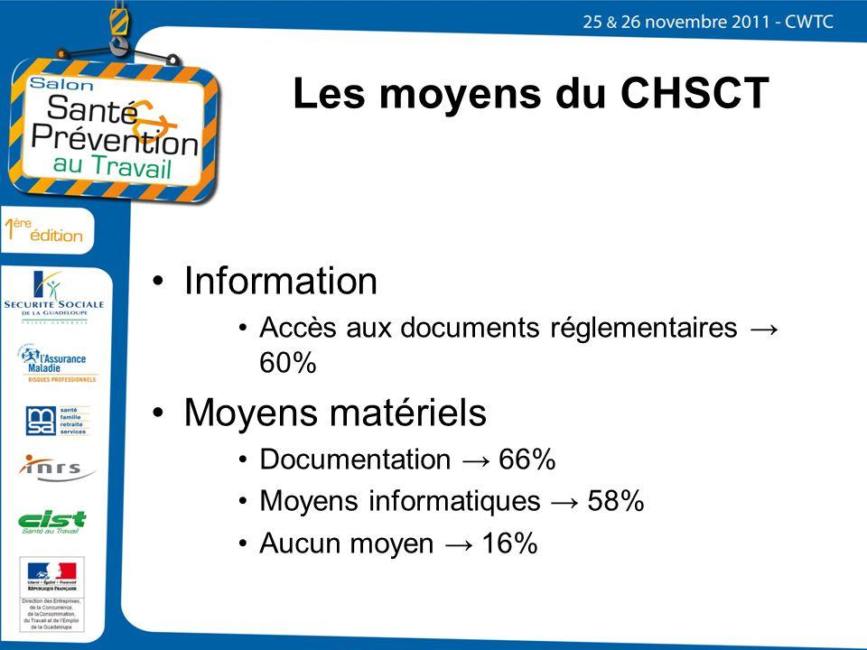 Les moyens du CHSCT Information Accès aux documents réglementaires 60% Moyens matériels Documentation 66% Moyens informatiques 58% Aucun moyen 16%