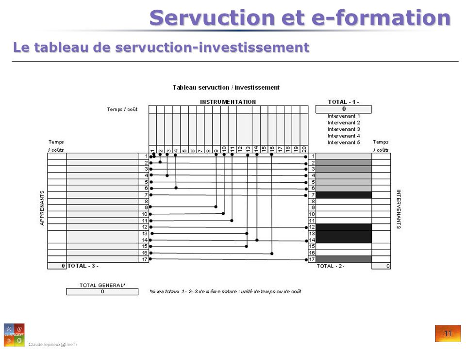 11 Claude.lepineux@free.fr Le tableau de servuction-investissement Servuction et e-formation Servuction et e-formation