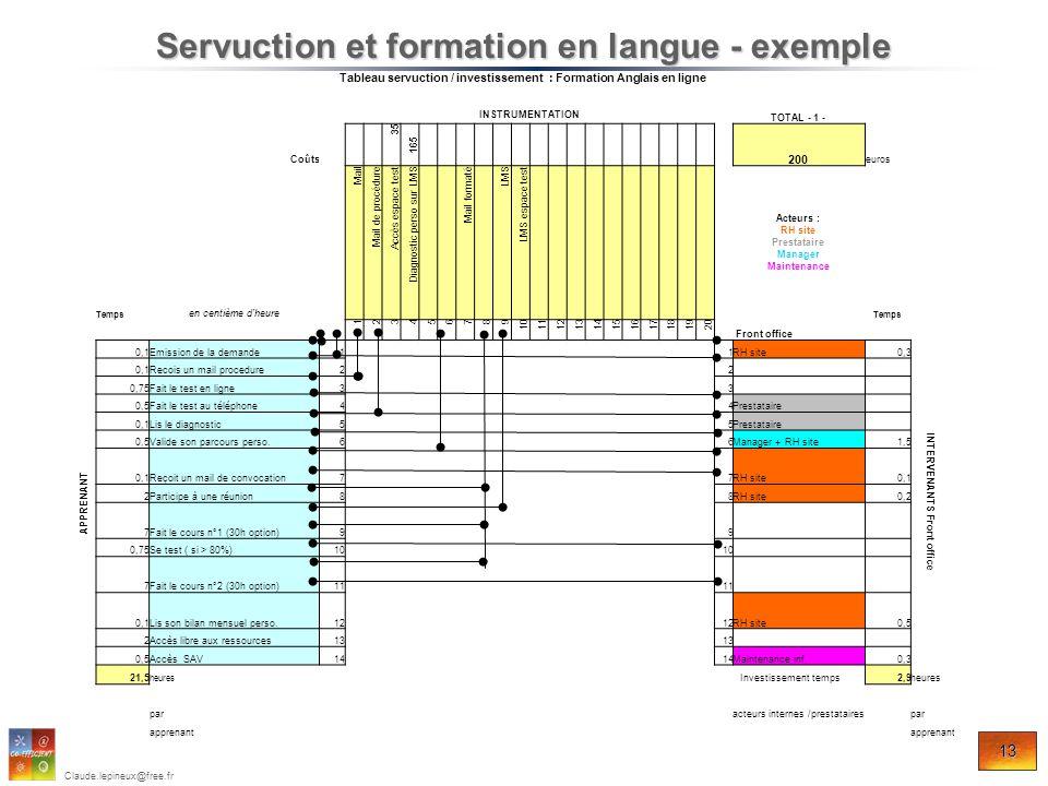 13 Claude.lepineux@free.fr Servuction et formation en langue - exemple Tableau servuction / investissement : Formation Anglais en ligne INSTRUMENTATIO