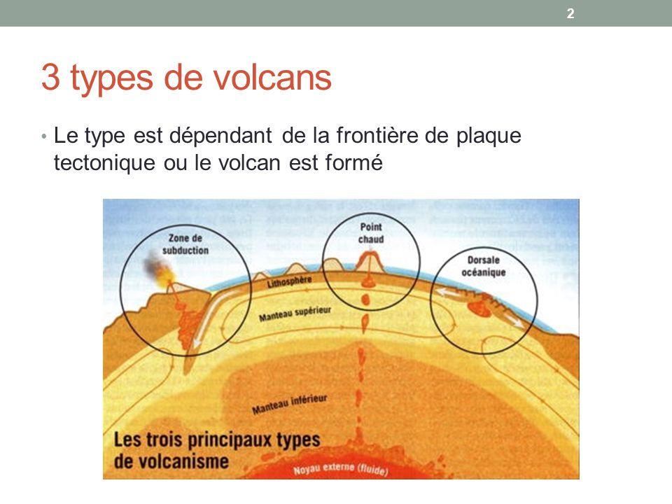 3 types de volcans Le type est dépendant de la frontière de plaque tectonique ou le volcan est formé 2
